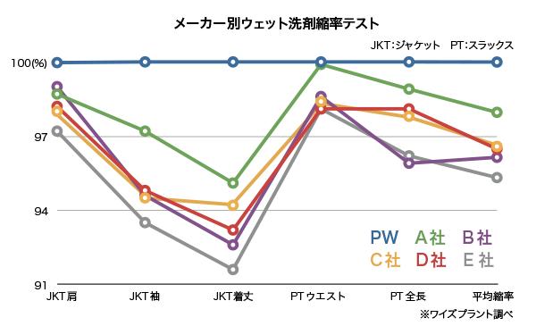 縮率比較グラフ